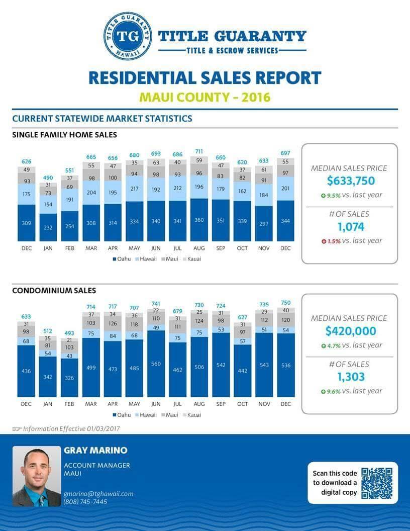 2016 Sales